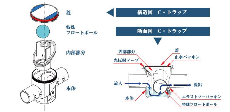 C・トラップ <構造図について>